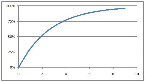 Graph showing theoretical improvement over time with a half life of approximately 2 months