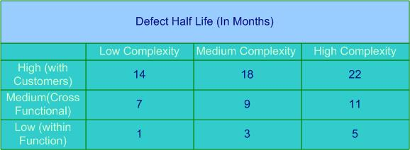 Table showing time to achieve 50% improvement in behavior