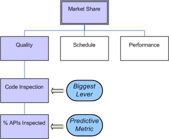 Deriving Predictive Metrics from Goals via levers